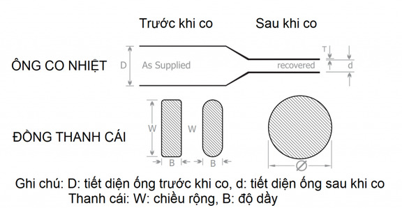 Ống co nhiệt