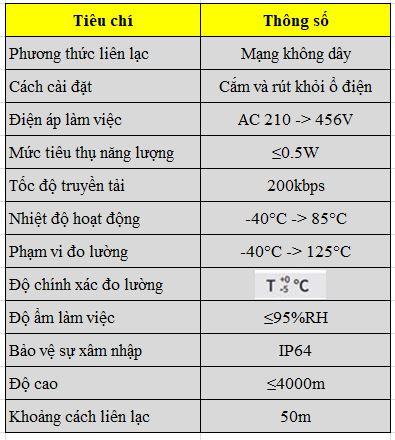 thông số hệ thống giám sát nhiệt độ thanh cái