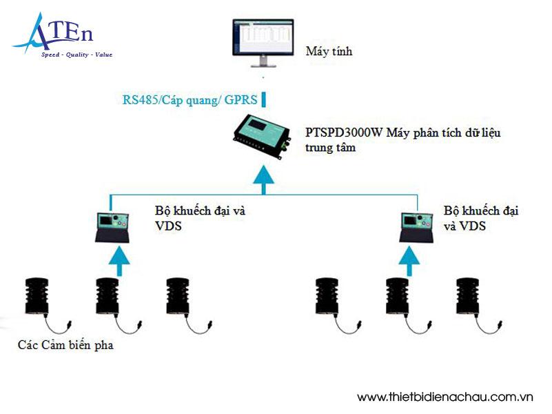 hệ thống giám sát trực tuyến phóng điện cục bộ