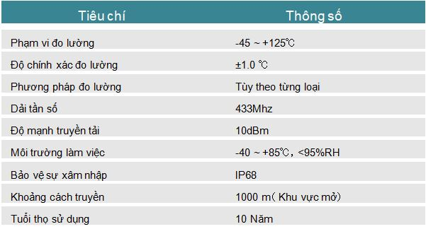 thông số kỹ thuật của cảm biến nhiệt độ kẹp cáp